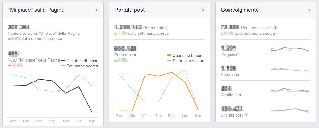 Facebook - Mi piace, portata e coinvolgimento