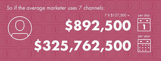 Percolate - How Much Does Marketing Really Cost?