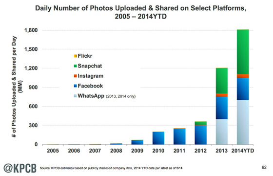 Daily number of photos uploaded and shared on selected platforms (by KPCB)