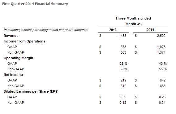 Facebook Financial Report Q1 2014