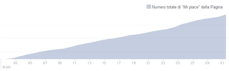 Facebook - Mi piace