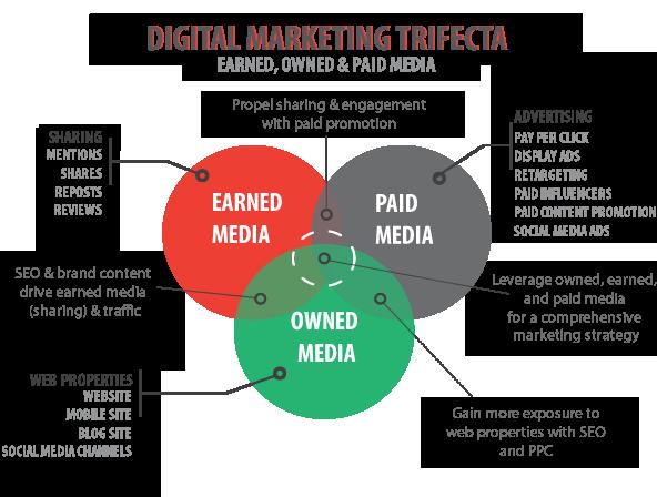 Paid Media Earned Media Owned Media