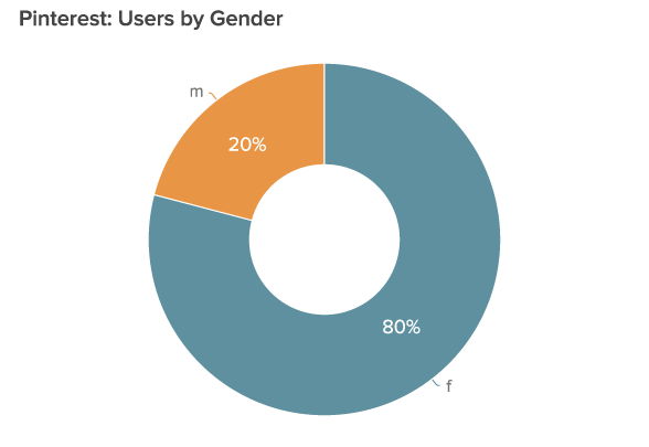 Pinterest users by gender