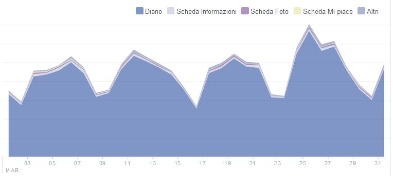 Facebook - Visite