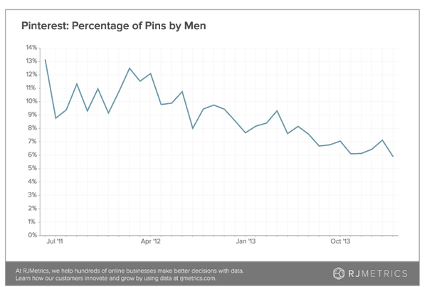 Pinterest percentage of pins by men
