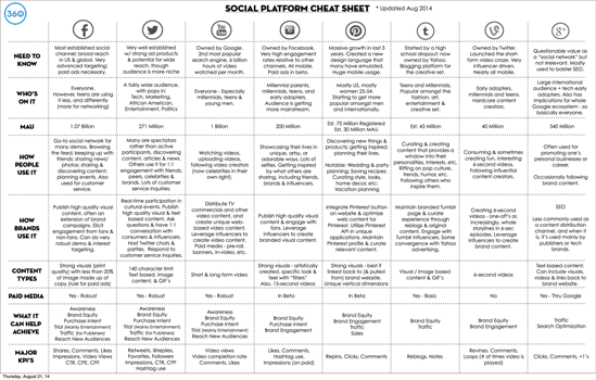 Social Media Platform Cheat Sheet